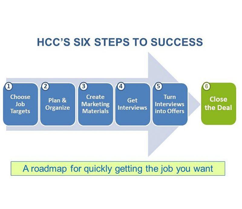 HCC 6 Steps 800x600 bolded